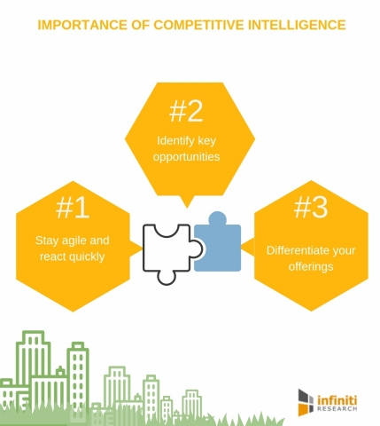 Importance of competitive intelligence. (Graphic: Business Wire)