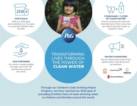 Through our Children's Safe Drinking Water Program, we have reached our 2020 goal of providing 15 billion liters of clean drinking water to children and families around the world. (Graphic: Business Wire)
