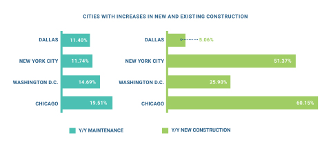 From February 2018 to February 2019, Dallas, New York City, Washington D.C. and Chicago experienced the highest increases in activity across maintenance and new construction, compared to others ranked as the top 10 largest U.S. metros. (Graphic: Business Wire)