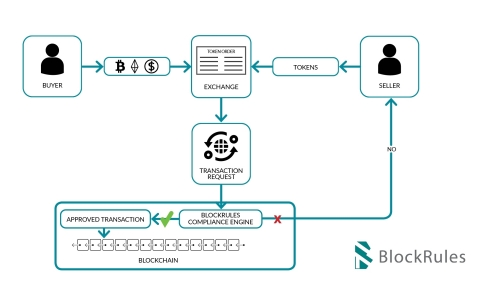 Token transfer using the BlockRules Compliance Engine. Compliance checks happen on the blockchain. (Graphic: Business Wire)