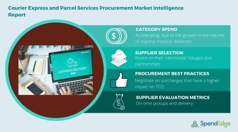 Global Courier Express and Parcel Services Category - Procurement Market Intelligence Report (Graphic: Business Wire)