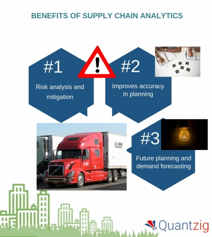 Unveiling the benefits of supply chain analytics (Graphic: Business Wire)