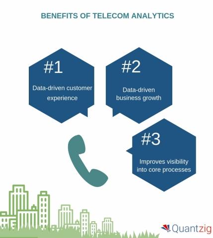 Benefits of Telecom Analytics (Graphic: Business Wire)