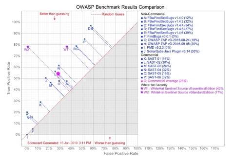 OWASP Benchmark Results Comparison (Graphic: Business Wire)
