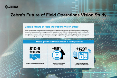 Zebra's Future of Field Operations Vision Study (Graphic: Business Wire)