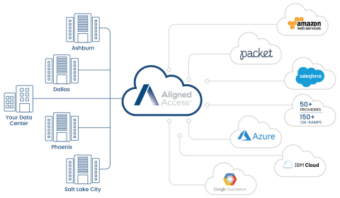 Aligned Access Diagram (Graphic: Business Wire)