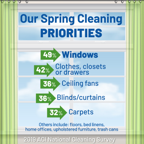 Our spring cleaning priorities are revealed in the American Cleaning Institute's 2019 National Cleaning Survey. (Graphic: Business Wire)