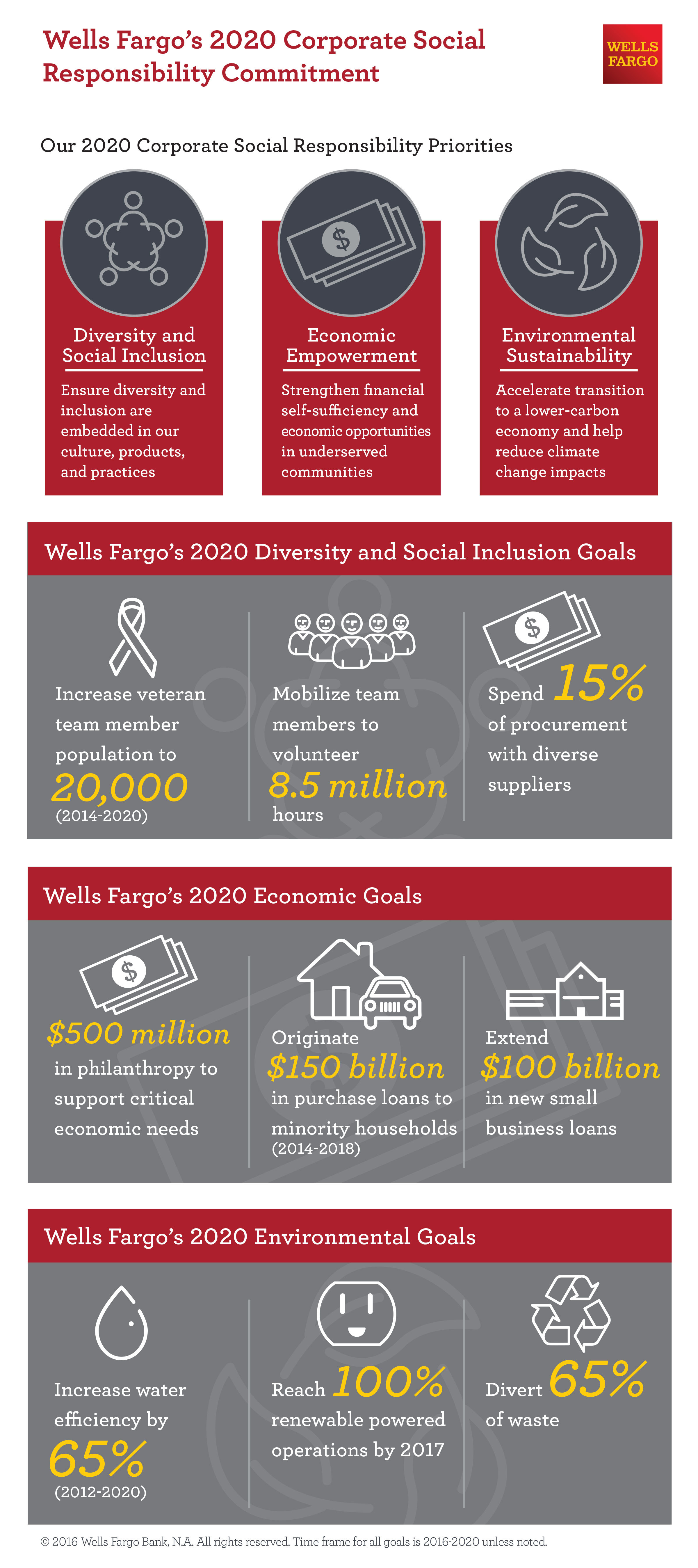 Wells Fargo Unveils Five-Year Corporate Social
