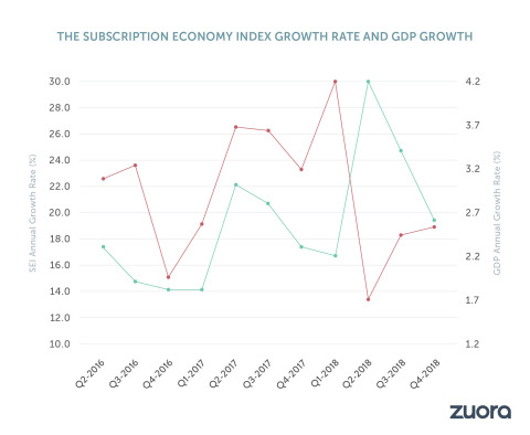 Recent years have shown increasing correlation between the trends in the Subscription Economy and in the traditional economy. This graph shows how the Subscription Economy Index growth rate correlates with GDP growth rate from 2016 to 2018. (Graphic: Business Wire)