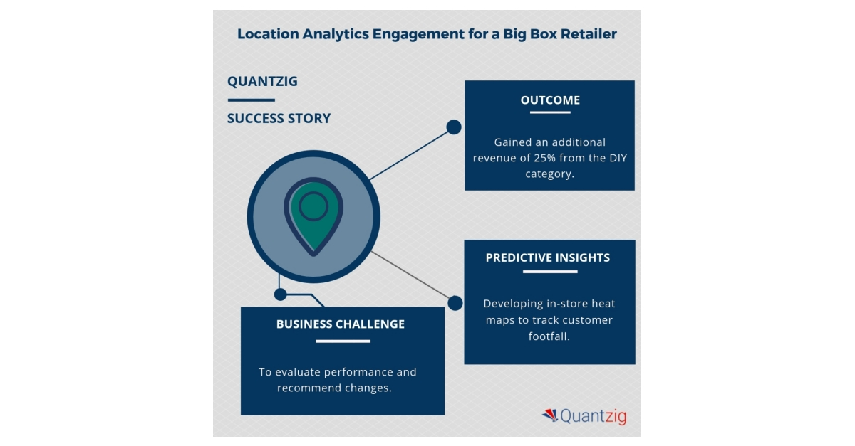 Leading Big-Box Retailers Are Embracing Analytics to Gain a Competitive Advantage | Quantzig's Reveals Why Location Analytics is Important in This Context