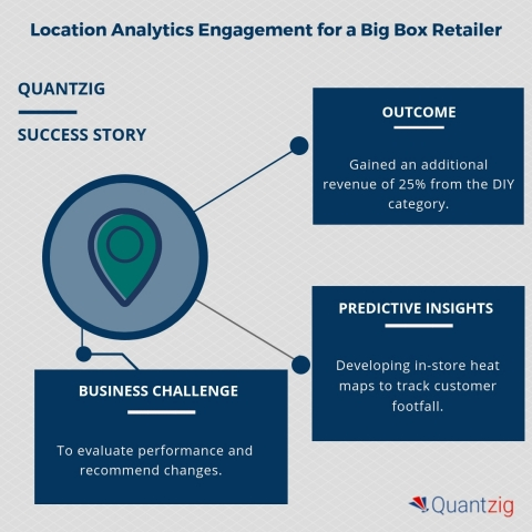 Location Analytics Engagement for a Big Box Retailer (Graphic: Business Wire)