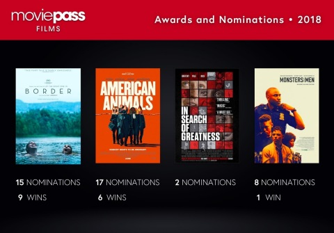 MoviePass Films' movies receive 42 award nominations, winning 16 (Photo: Business Wire)
