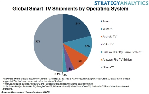 Global Smart TV Operating Systems (Photo: Business Wire)