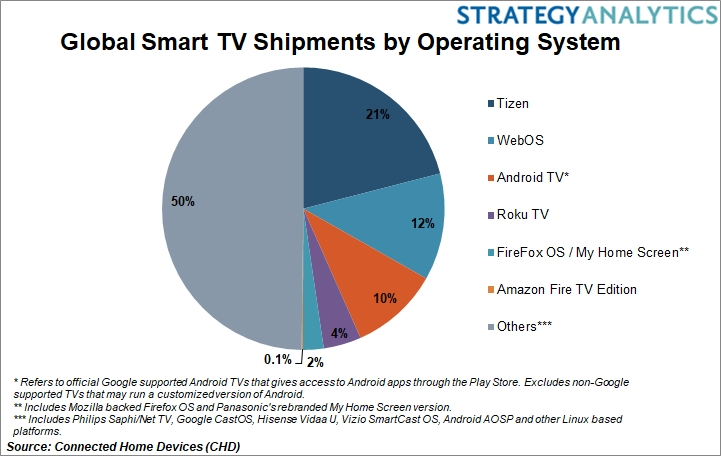 Strategy Analytics: Samsung's Tizen OS Leads Global Smart TV