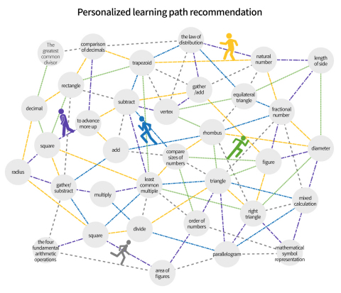 Bitnine AgensGraph: Concept of a recommended learning path implemented through the graph database. By managing the learning path in the form of a graph, the optimum learning path can be found for each learner. (Graphic: Business Wire)