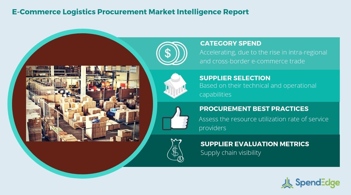E-Commerce Logistics: Procurement Research, Market