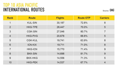 Crowded Skies: OAG Reveals the World's Busiest Routes are in the Asia Pacific (Graphic: Business Wire)