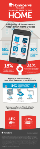HomeServe USA, a leading provider of home repair solutions, announced the findings of the winter 2019 edition of its Biannual State of the Home Survey.