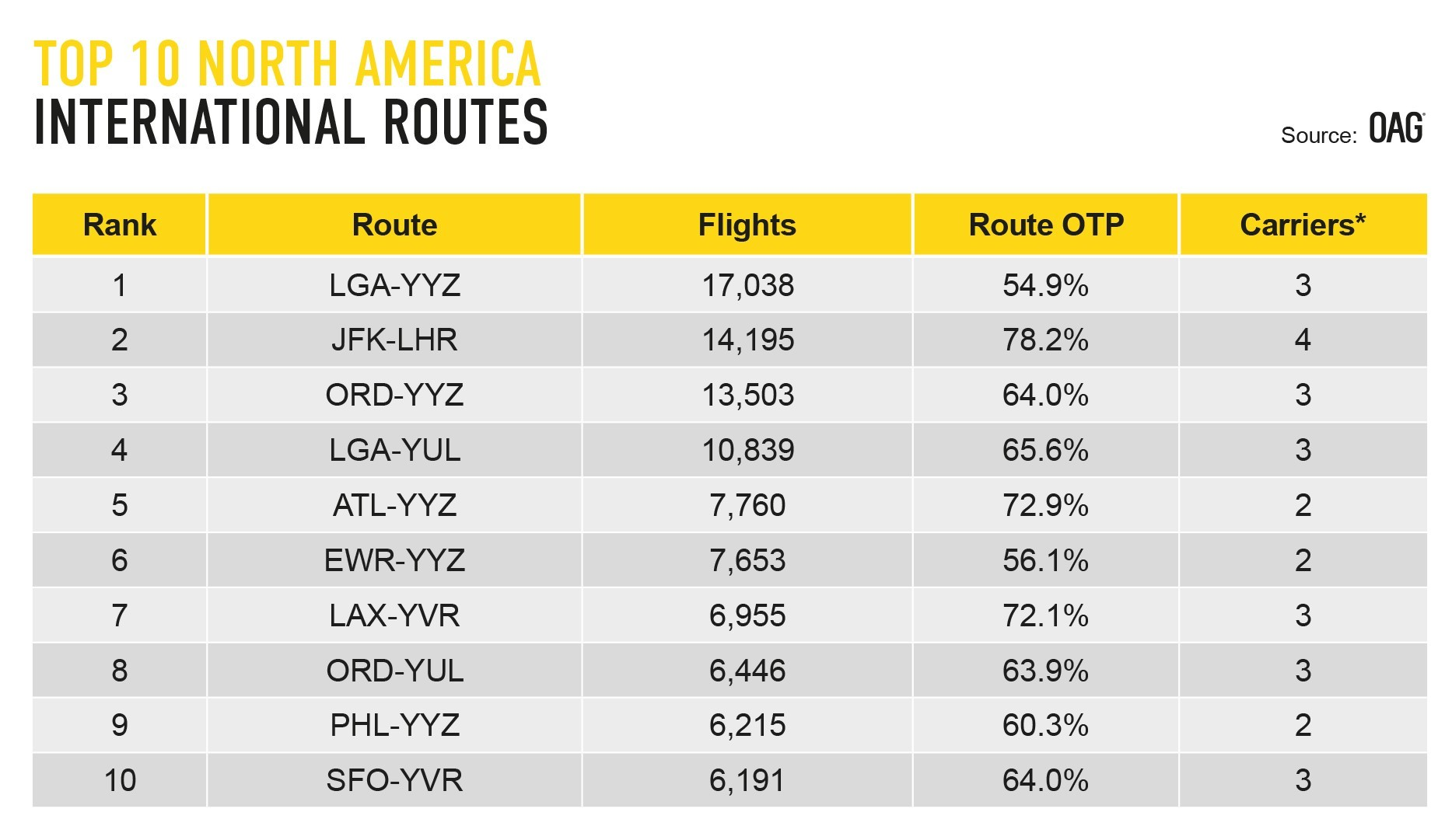 OAG Reveals U.S. as Home to Eight of the Top 10 Busiest Long-Haul ...