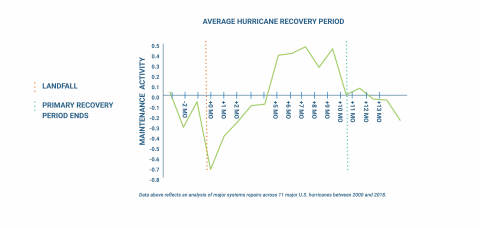 Hurricane Recovery (Graphic: Business Wire)