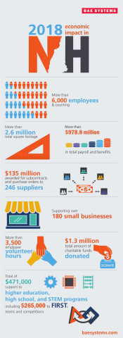 BAE Systems' 2018 economic impact in New Hampshire. (Graphic: BAE Systems, Inc.)