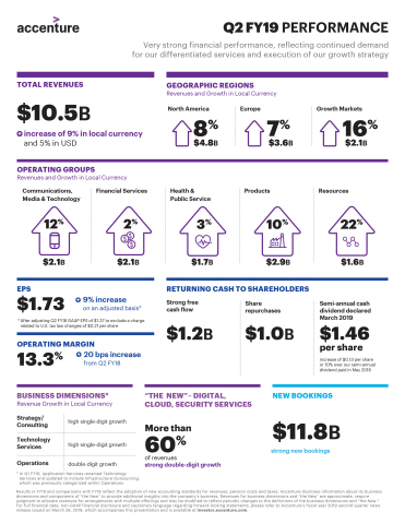 Q2 FY19 Earnings Infographic (Graphic: Business Wire)