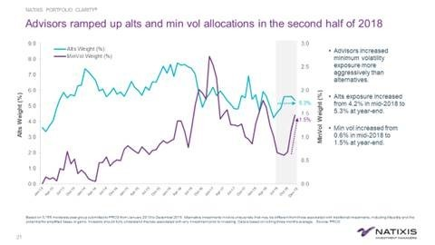 Advisors ramped up alts and min vol allocations in the second half of 2018 (Graphic: Business Wire)