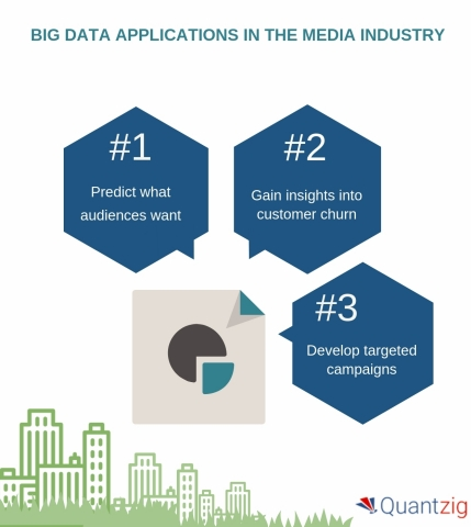 BIG DATA APPLICATIONS IN THE MEDIA INDUSTRY (Graphic: Business Wire)