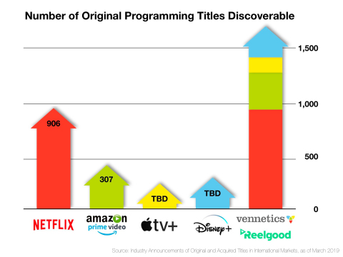 Number of Original Programming Titles Discoverable Led by Vennectics and Reelgood. (Graphic: Business Wire)
