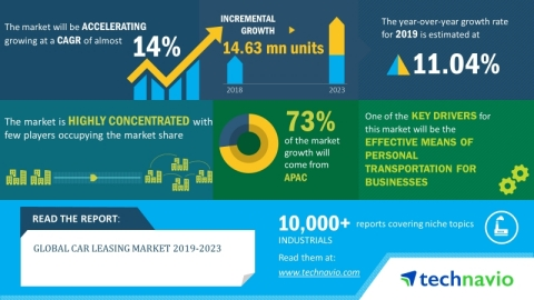The global car leasing market will post a CAGR of close to 14% during the period 2019-2023. (Graphic: Business Wire)