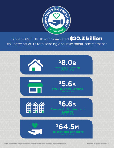 Fifth Third Bancorp has delivered $20.3 billion under its five-year Community Commitment plan. (Grap ...