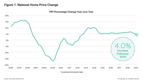 CoreLogic National Home Price Change; February 2019. (Graphic: Business Wire)