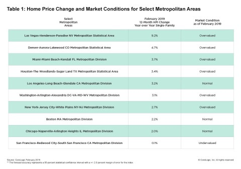 CoreLogic Home Price Change & MCI by Select Metro Area; February 2019. (Graphic: Business Wire)