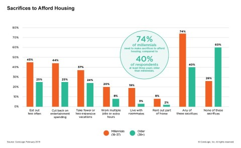 CoreLogic Q1 2019 Consumer Housing Sentiment Study: Buyers and Renters Make Sacrifices to Afford Housing Costs; Q1 2019. (Graphic: Business Wire)