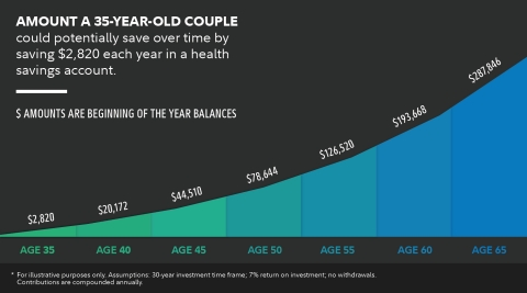 Amount a 35-year-old couple could potentially save over time by saving $2,820 each year in a health savings account. (Graphic: Business Wire)