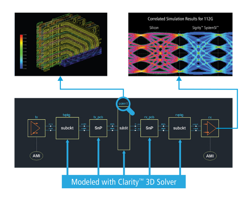 The Cadence Clarity™ 3D Solver efficiently tackles electromagnetic challenges encountered when desig ...
