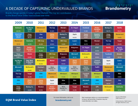 Brandometry Quilt Chart: A Decade of Capturing Undervalued Brands (Graphic: Business Wire)