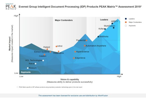 Everest Group IDP Technology Vendor Landscape with Products PEAK Matrix™ Assessment 2019 (Graphic: Business Wire)