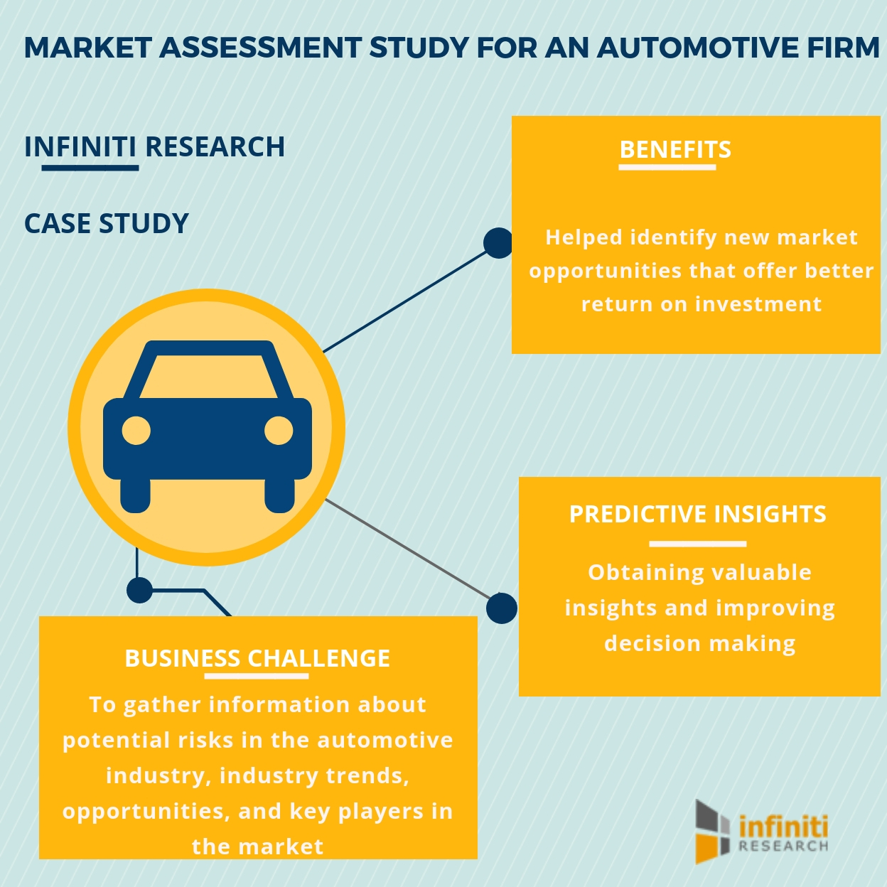 Increasing Market Share By 5 In A Year For An Automotive Player Infiniti Research S Latest Market Assessment Study Business Wire