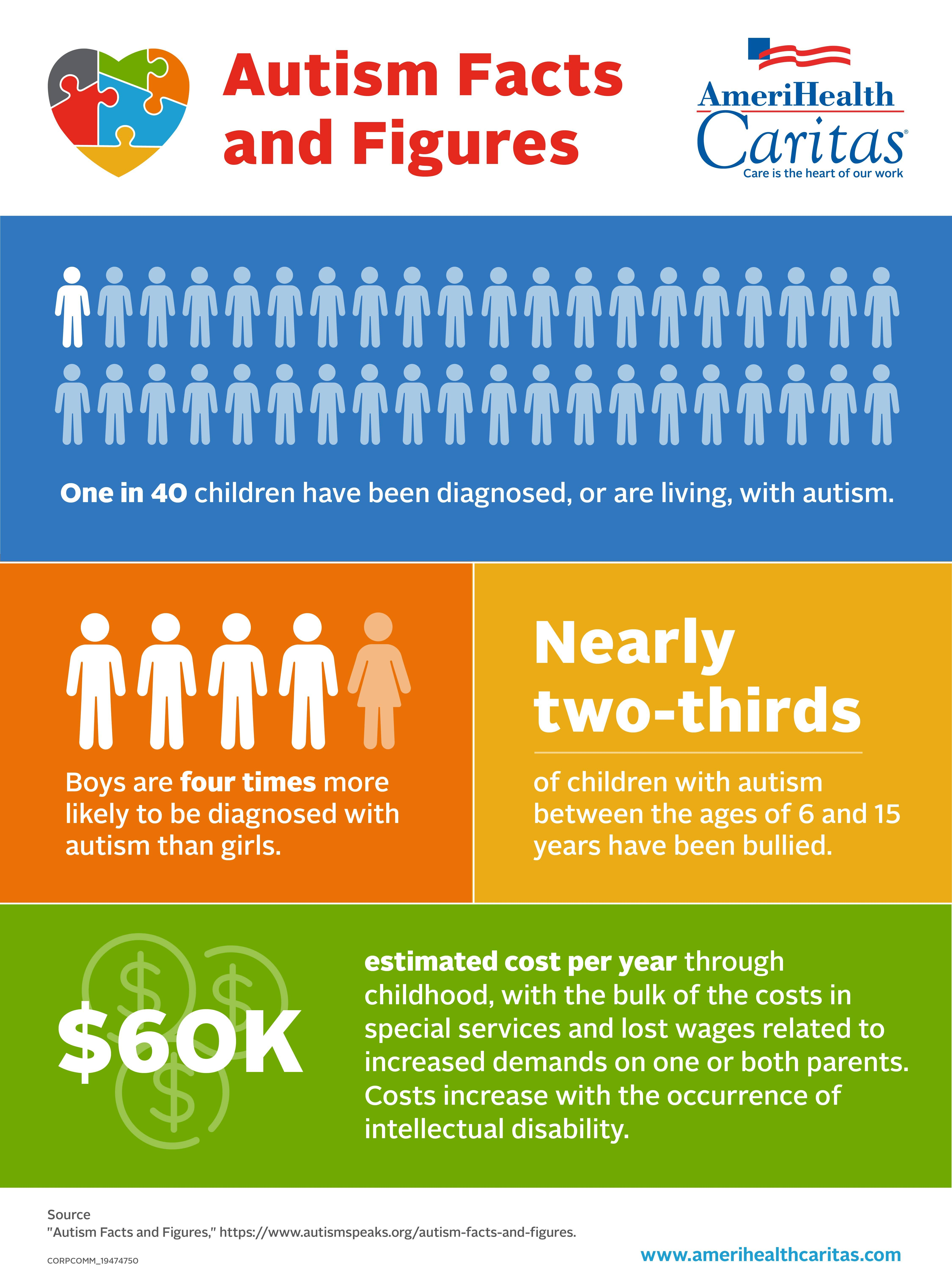 The Increase In Autism Diagnoses Two >> As Autism Prevalence Rises Diagnosis Gap Remains Between