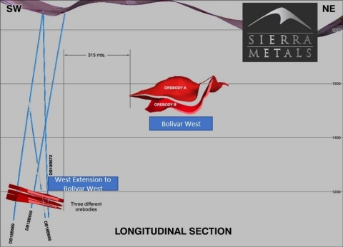 Figure 2 - Longitudinal Section showing West Extension to Bolivar West and Bolivar West Structures. (Graphic: Business Wire)