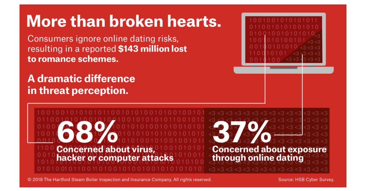 Cyber dating hvor lenge bør du snakke med noen før dating dem
