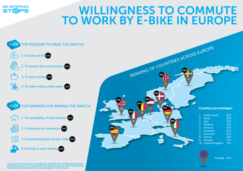 Willingness to commute to work by e-bike across Europe (Photo: Business Wire)