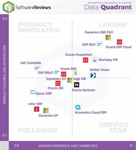 ERP Data Quadrant (Photo: Business Wire)