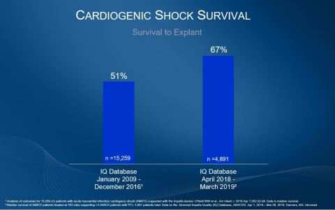 Impella Quality Database: Cardiogenic shock survival to explant 2009-2016 compared to 2018-2019. (Gr ...