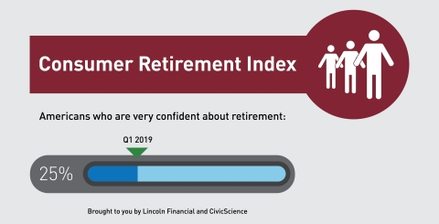 Only a quarter of Americans are very confident about retirement, reveals new Consumer Retirement Index from Lincoln Financial Group and CivicScience. (Graphic: Business Wire)