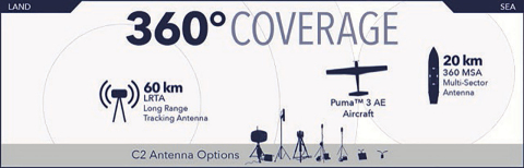 AeroVironment's new 360 Multi-Sector Antenna provides operators with immediate tactical Intelligence, Surveillance, and Reconnaissance (ISR) capabilities anytime, anywhere. (Graphic: Business Wire)