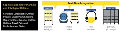 Softeon provides direct control over order execution with one seamless platform. (Graphic: Business Wire)