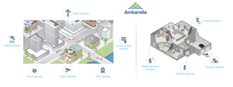 Ambarella's new S6LM SoC is well-suited for professional and home monitoring applications (Graphic: Business Wire)