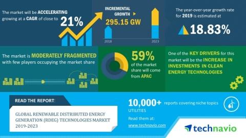 The global renewable distributed energy generation (RDEG) technologies market is expected to post a CAGR of close to 21% during the period 2019-2023 (Graphic: Business Wire)